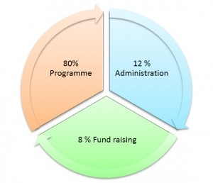 Fund-Distribution